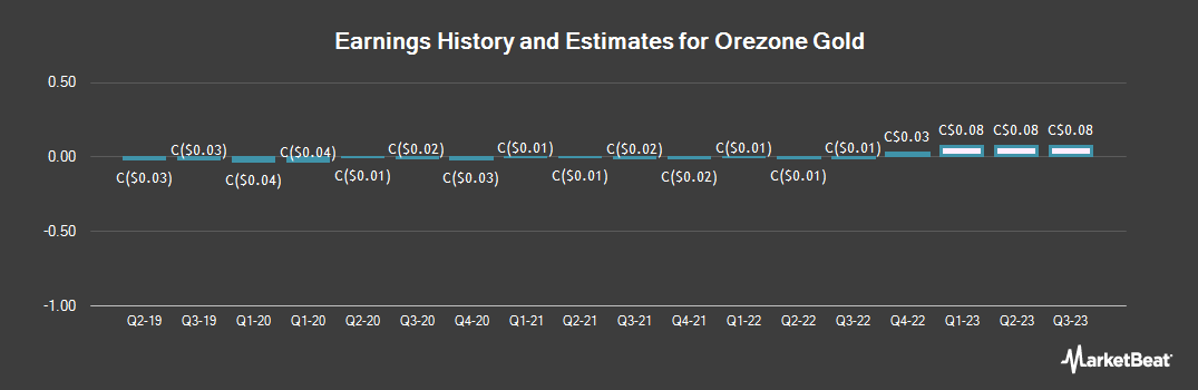Earnings by Quarter for Orezone Gold (CVE:ORE)