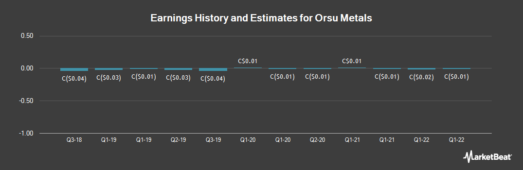 Earnings by Quarter for Orsu Metals (CVE:OSU)