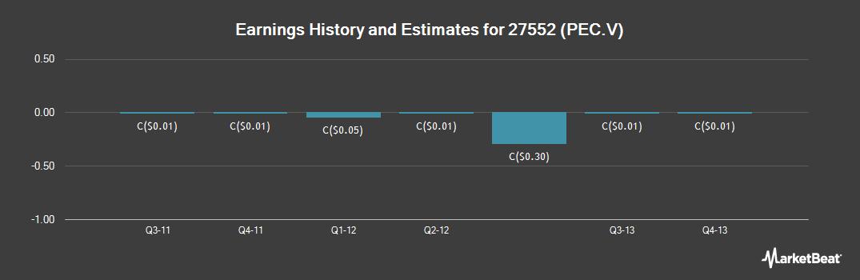 Earnings by Quarter for Porto Energy (CVE:PEC)