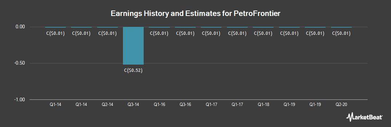 Earnings by Quarter for PetroFrontier (CVE:PFC)