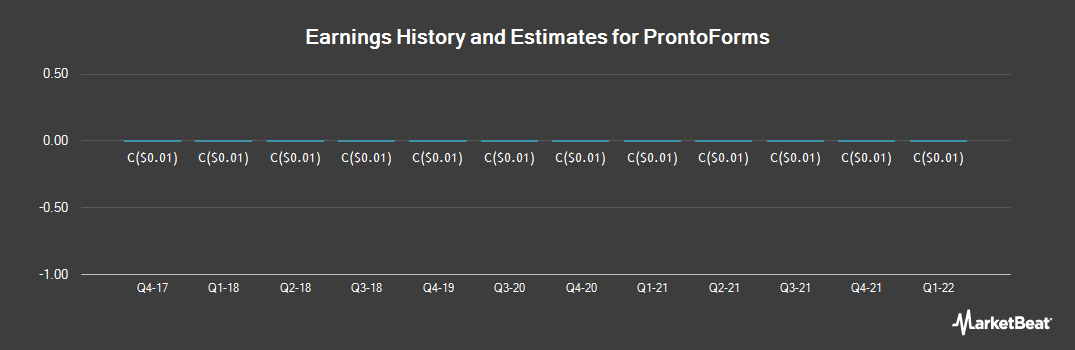 Earnings by Quarter for ProntoForms (CVE:PFM)