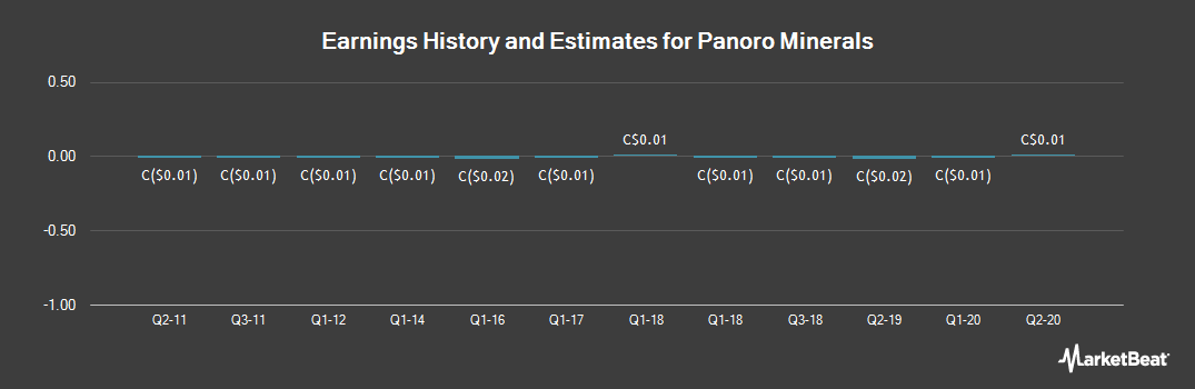 Earnings by Quarter for Panoro Minerals (CVE:PML)