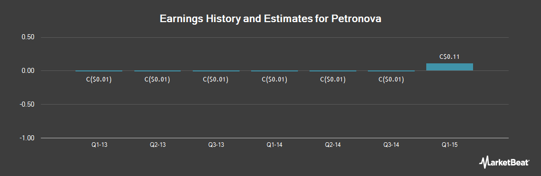 Earnings by Quarter for Petronova (CVE:PNA)