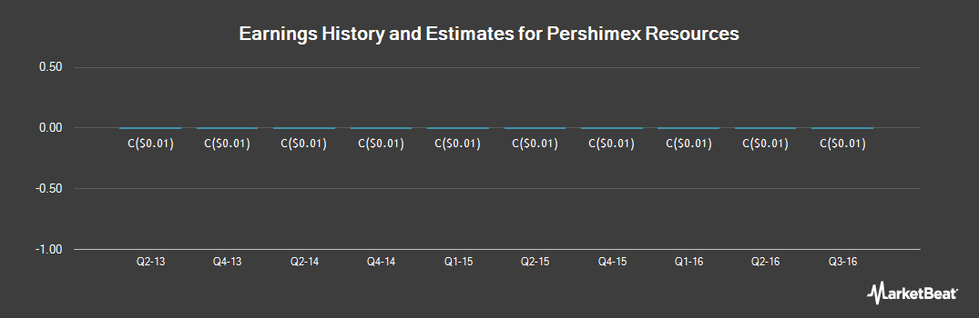 Earnings by Quarter for Pershimex Resources (CVE:PRO)