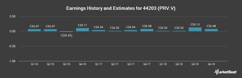 Earnings by Quarter for Pro Real Estate Investment Trust (CVE:PRV)