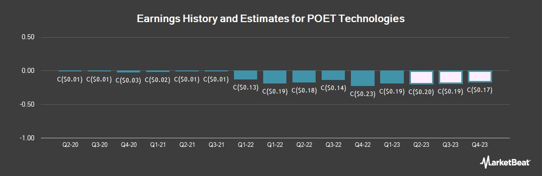 Earnings by Quarter for POET Technologies (CVE:PTK)