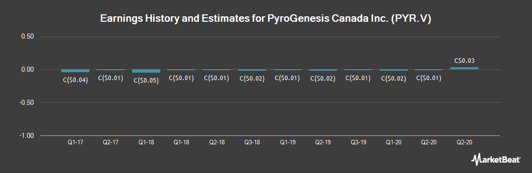 Earnings by Quarter for PyroGenesis Canada (CVE:PYR)
