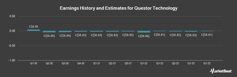 Earnings by Quarter for Questor Technology (CVE:QST)