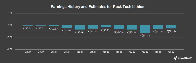 Earnings by Quarter for Rock Tech Lithium (CVE:RCK)