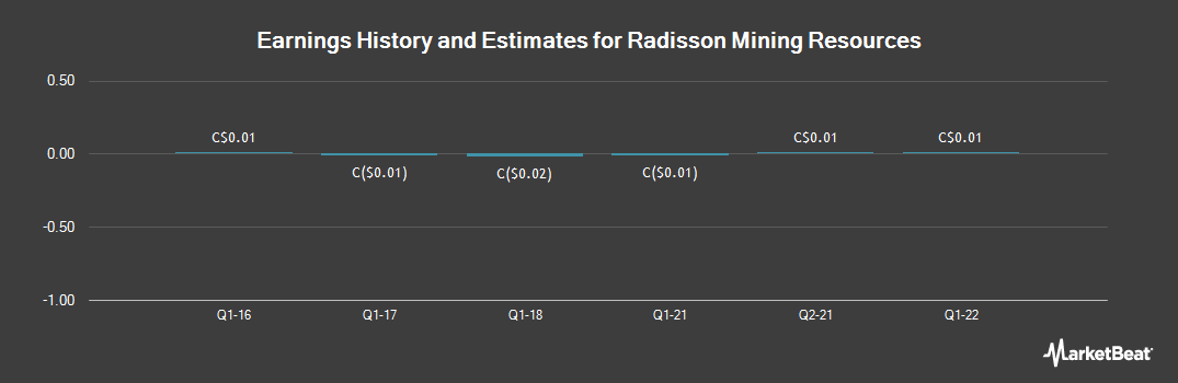 Earnings by Quarter for Ressources Minieres Radisson (CVE:RDS)