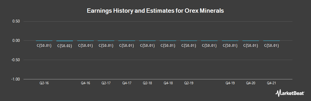 Earnings by Quarter for Orex Minerals (CVE:REX)