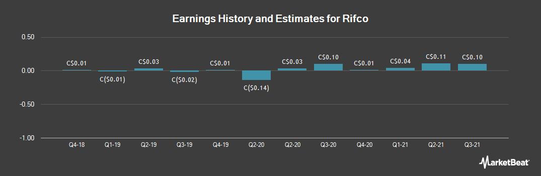 Earnings by Quarter for Rifco (CVE:RFC)