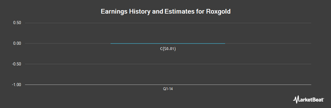 Earnings by Quarter for Roxgold (CVE:ROG)