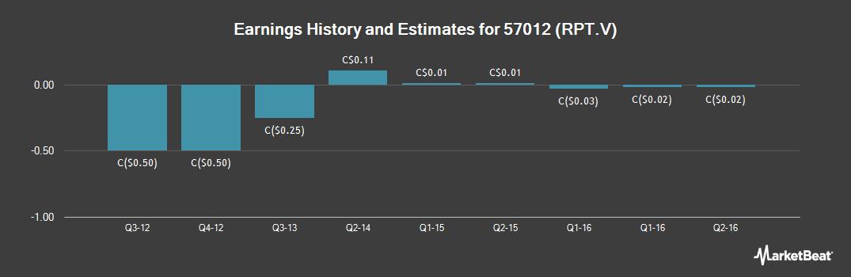 Earnings by Quarter for ArPetrol (CVE:RPT)