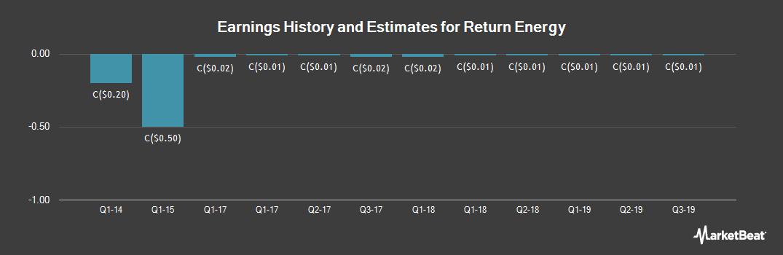 Earnings by Quarter for Return Energy (CVE:RTN)
