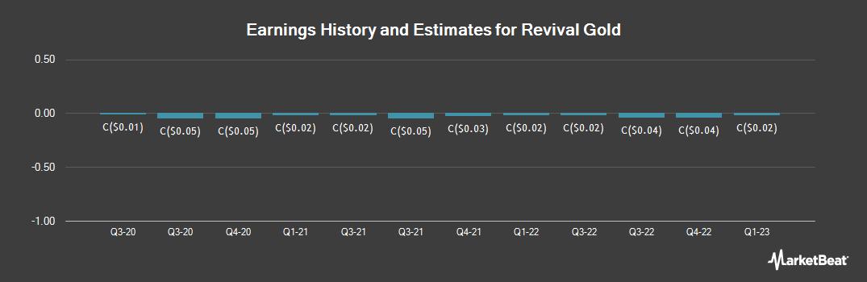 Earnings by Quarter for Revival Gold (CVE:RVG)