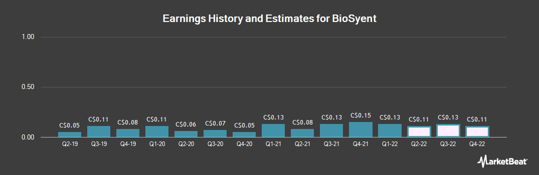 Earnings by Quarter for Biosyent (CVE:RX)