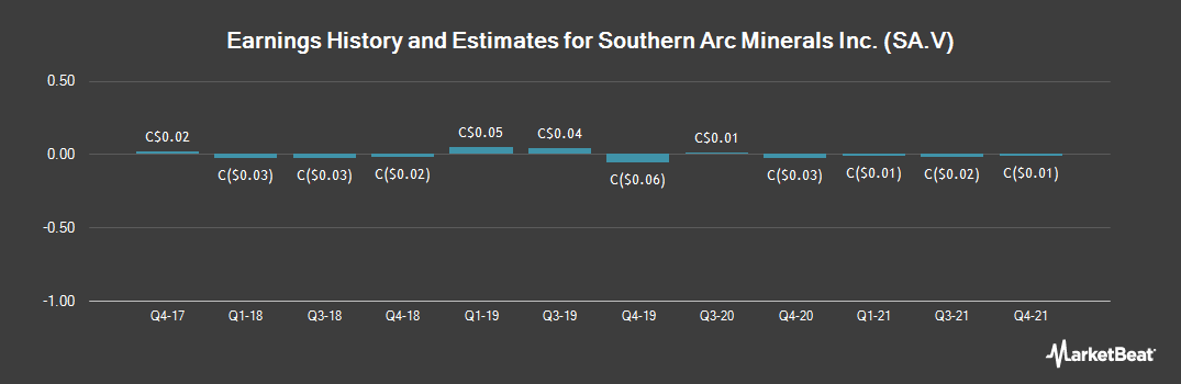 Earnings by Quarter for Southern Arc Minerals (CVE:SA)