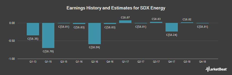 Earnings by Quarter for SDX Energy (CVE:SDX)