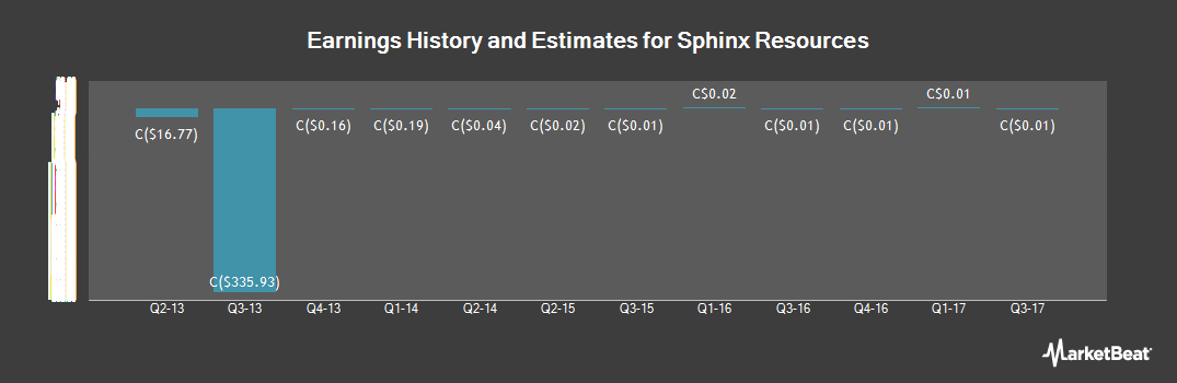 Earnings by Quarter for Sphinx Resources (CVE:SFX)