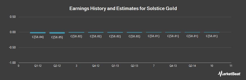 Earnings by Quarter for Sunridge Gold (CVE:SGC)