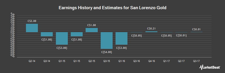 Earnings by Quarter for Sterling Resources (CVE:SLG)