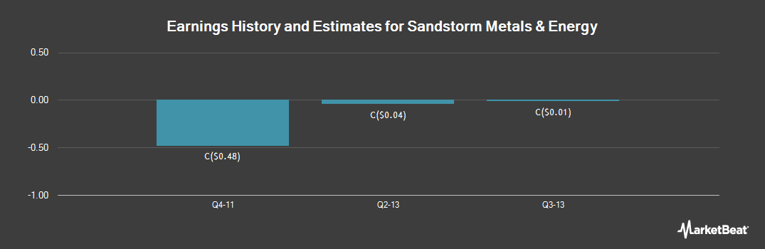 Earnings by Quarter for Sandstorm Metals and Energy (CVE:SND)