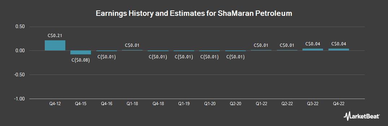 Earnings by Quarter for ShaMaran Petroleum (CVE:SNM)