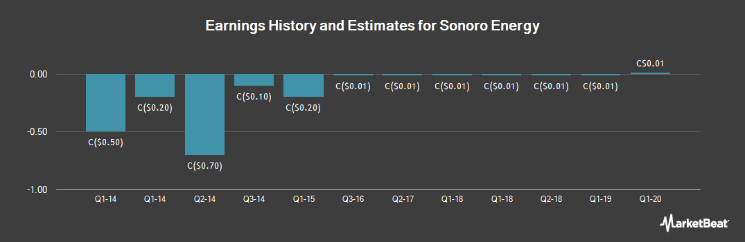 Earnings by Quarter for Sonoro Energy (CVE:SNV)