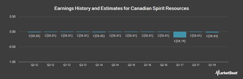 Earnings by Quarter for Canadian Spirit Resources (CVE:SPI)