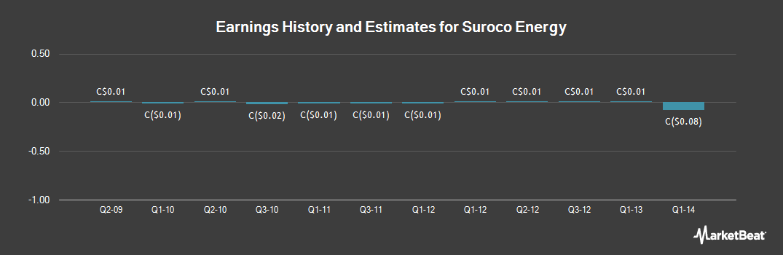 Earnings by Quarter for Suroco Energy (CVE:SRN)
