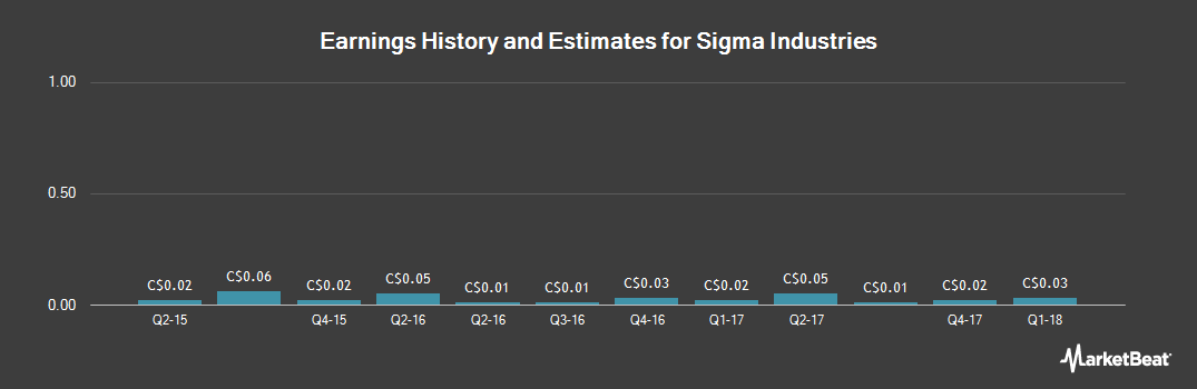 Earnings by Quarter for Sigma Industries (CVE:SSG)