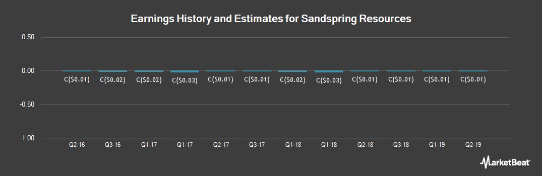 Earnings by Quarter for Sandspring Resources (CVE:SSP)