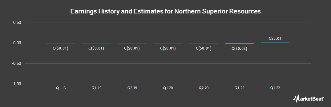 Earnings by Quarter for Northern Superior Resources (CVE:SUP)
