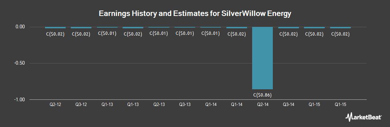 Earnings by Quarter for Silverwillow Energy (CVE:SWE)