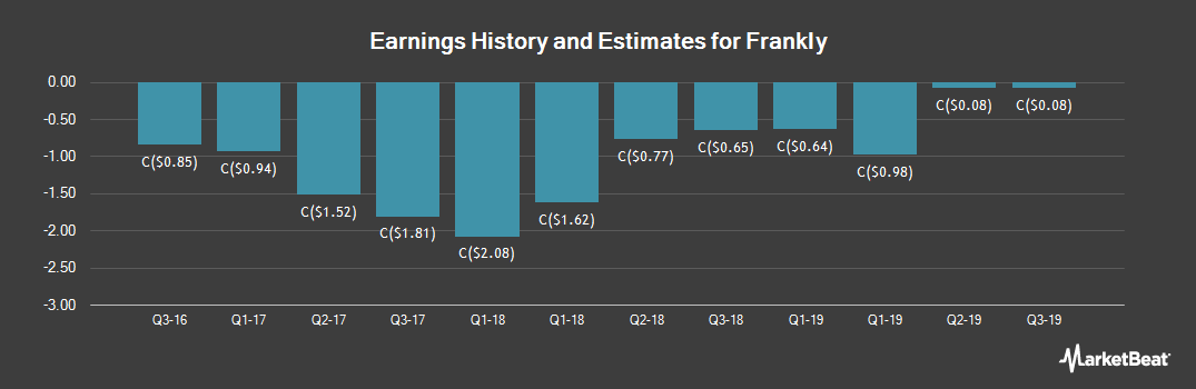 Earnings by Quarter for Frankly (CVE:TLK)