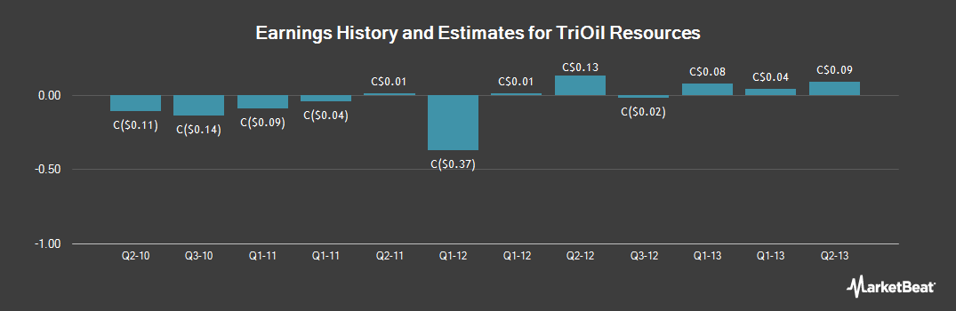 Earnings by Quarter for TriOil Resources (CVE:TOL)