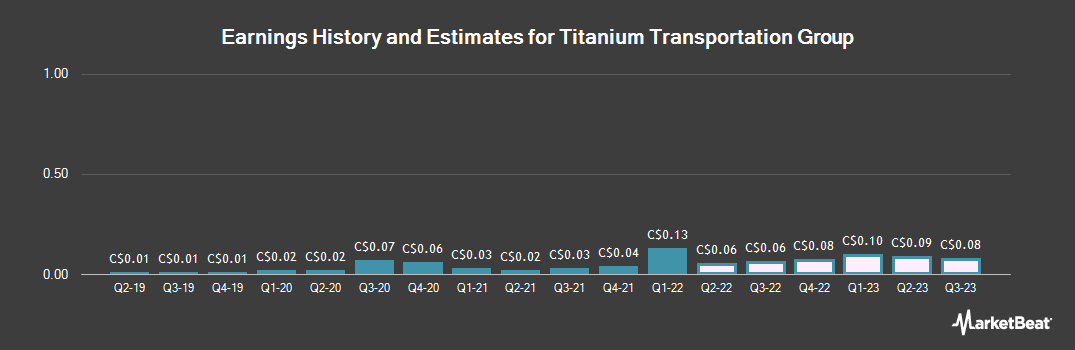 Earnings by Quarter for Titanium Transportation Group (CVE:TTR)