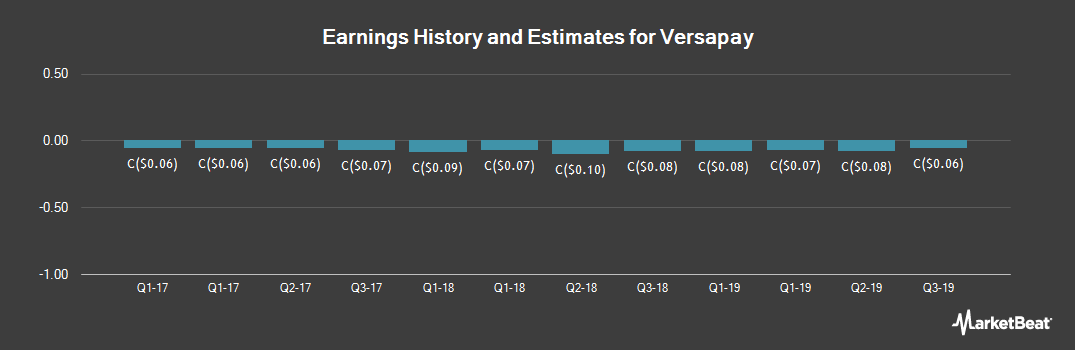 Earnings by Quarter for Versapay (CVE:VPY)