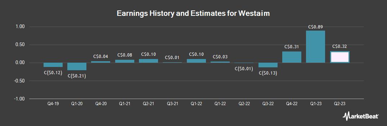 Earnings by Quarter for Westaim (CVE:WED)