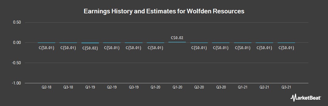 Earnings by Quarter for Wolfden Resources (CVE:WLF)