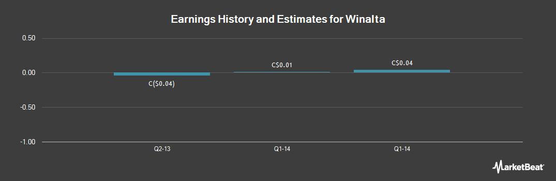 Earnings by Quarter for Winalta (CVE:WTA)