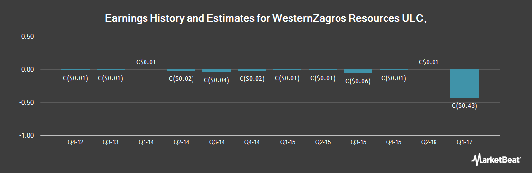 Earnings by Quarter for WesternZagros Resources (CVE:WZR)