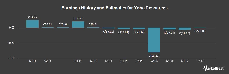 Earnings by Quarter for Yoho Resources (CVE:YO)