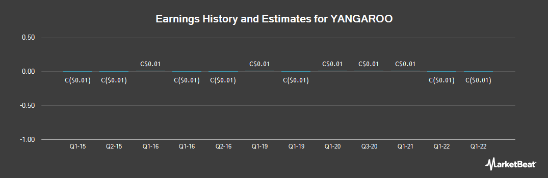 Earnings by Quarter for Yangaroo (CVE:YOO)