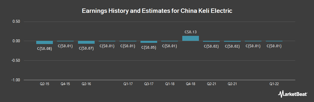Earnings by Quarter for China Keli Electric (CVE:ZKL)