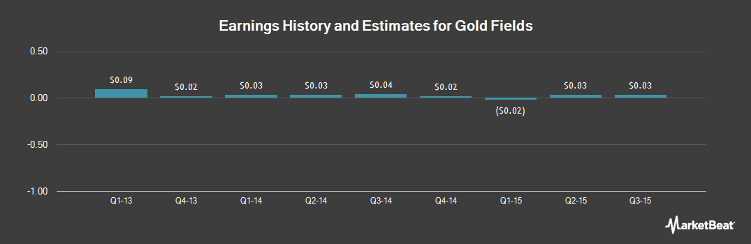 Earnings by Quarter for Gold Fields (JSE:GFI)