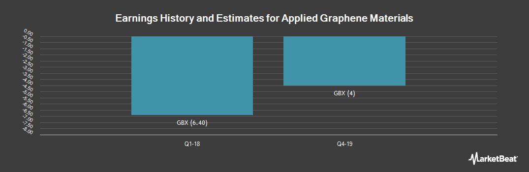 Earnings by Quarter for Applied Graphene Materials PLC (LON:AGM)