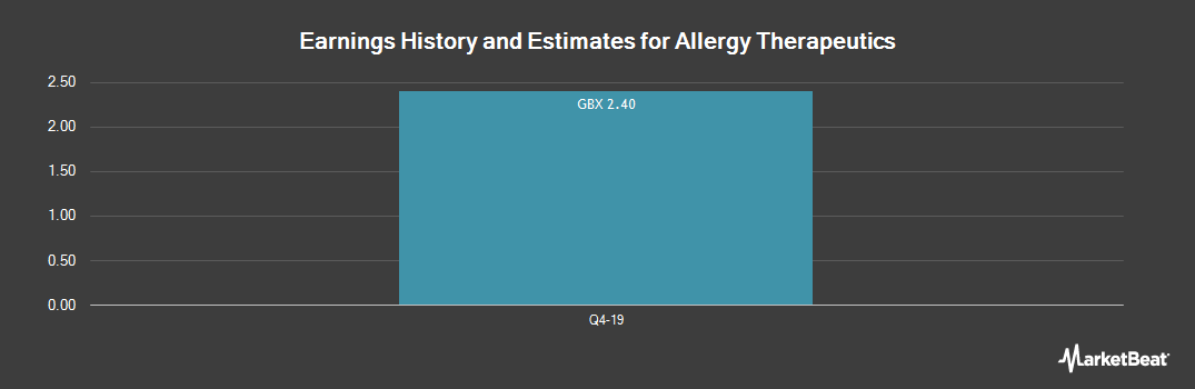 Earnings by Quarter for Allergy Therapeutics plc (LON:AGY)