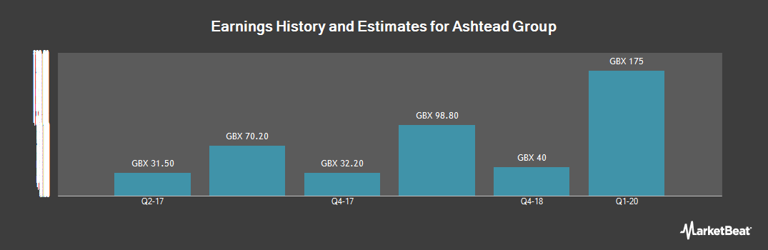 Earnings by Quarter for Ashtead Group (LON:AHT)